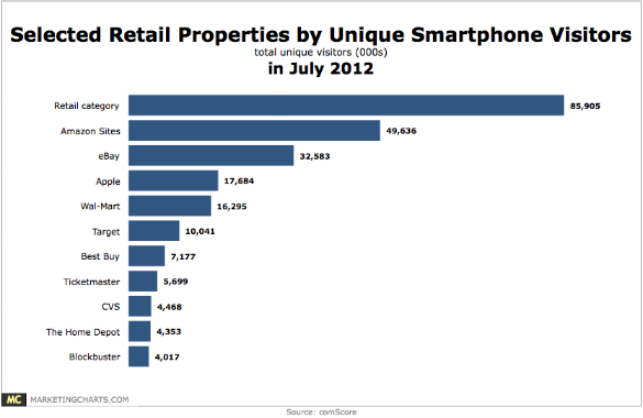 comScore-smartphone-visitors-to-retail-sites-in-july-sept20121